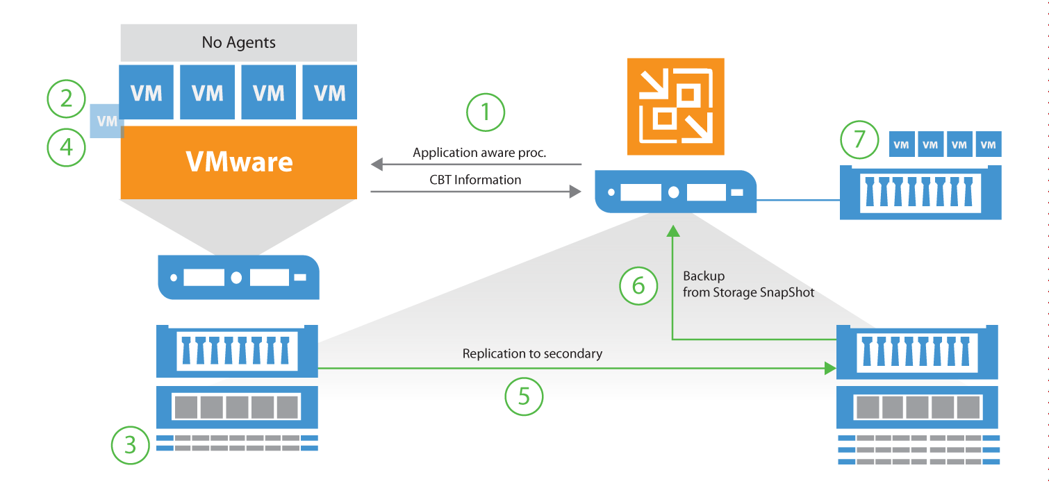 Backup from Storage Snapshots · Veeam Best Practices Guide V9 U1